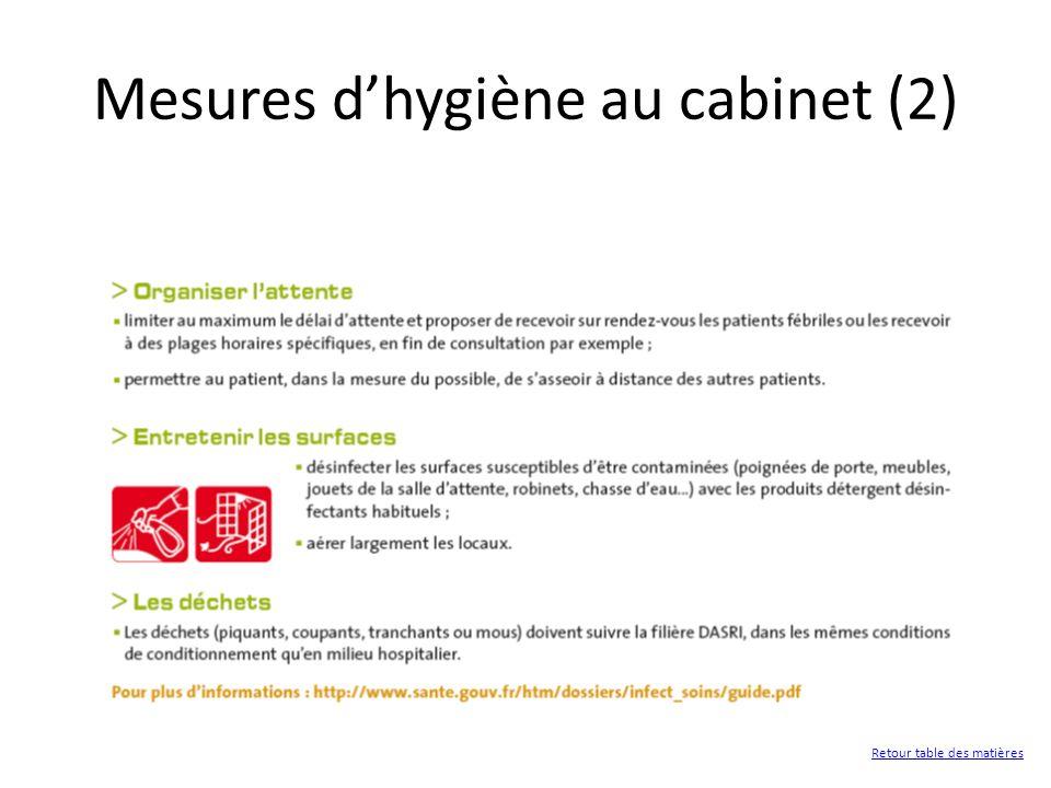 Mesures dhygiène au cabinet (2) Retour table des matières
