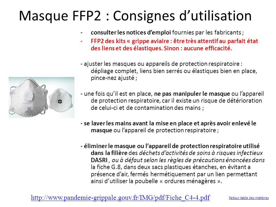 Masque FFP2 : Consignes dutilisation -consulter les notices demploi fournies par les fabricants ; -FFP2 des kits « grippe aviaire : être très attentif