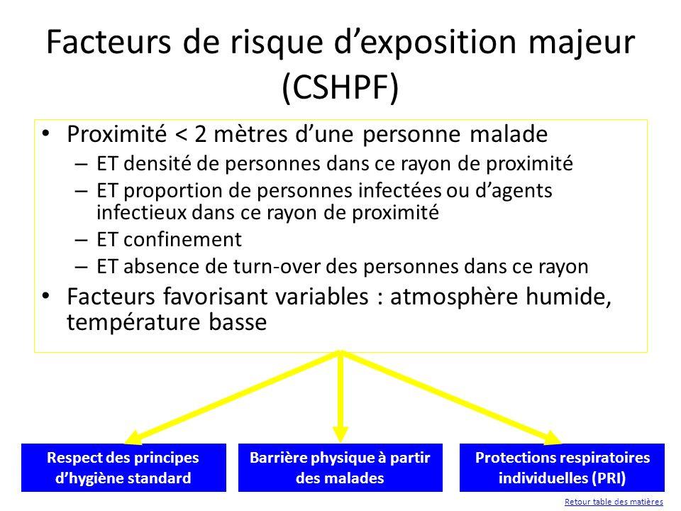 28 Respect des principes dhygiène standard Barrière physique à partir des malades Protections respiratoires individuelles (PRI) Facteurs de risque dex
