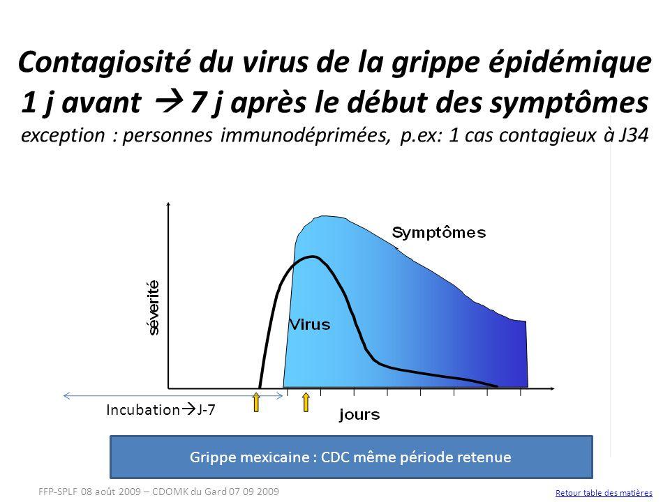 Contagiosité du virus de la grippe épidémique 1 j avant 7 j après le début des symptômes exception : personnes immunodéprimées, p.ex: 1 cas contagieux