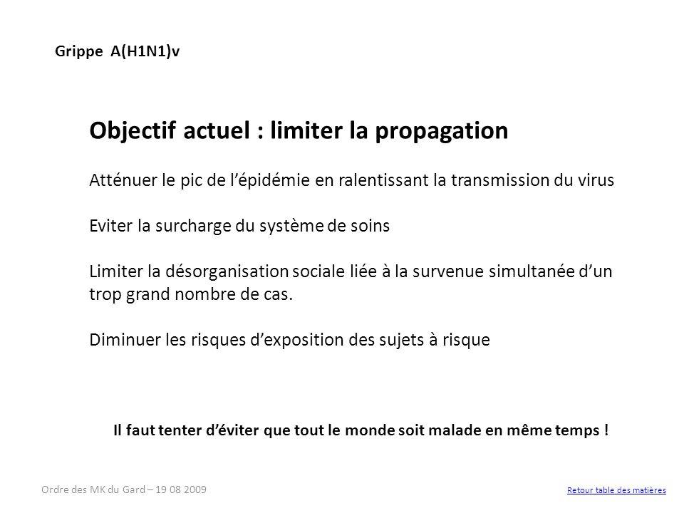 Mesures « barrières » générales en phase pandémique de niveau 6* *Nomenclature de pandémie grippale de lOMS - Depuis le 30 avril 2009, La France est en phase 5A Limiter les déplacements Pas de réunions publiques On ne se serre plus la main .