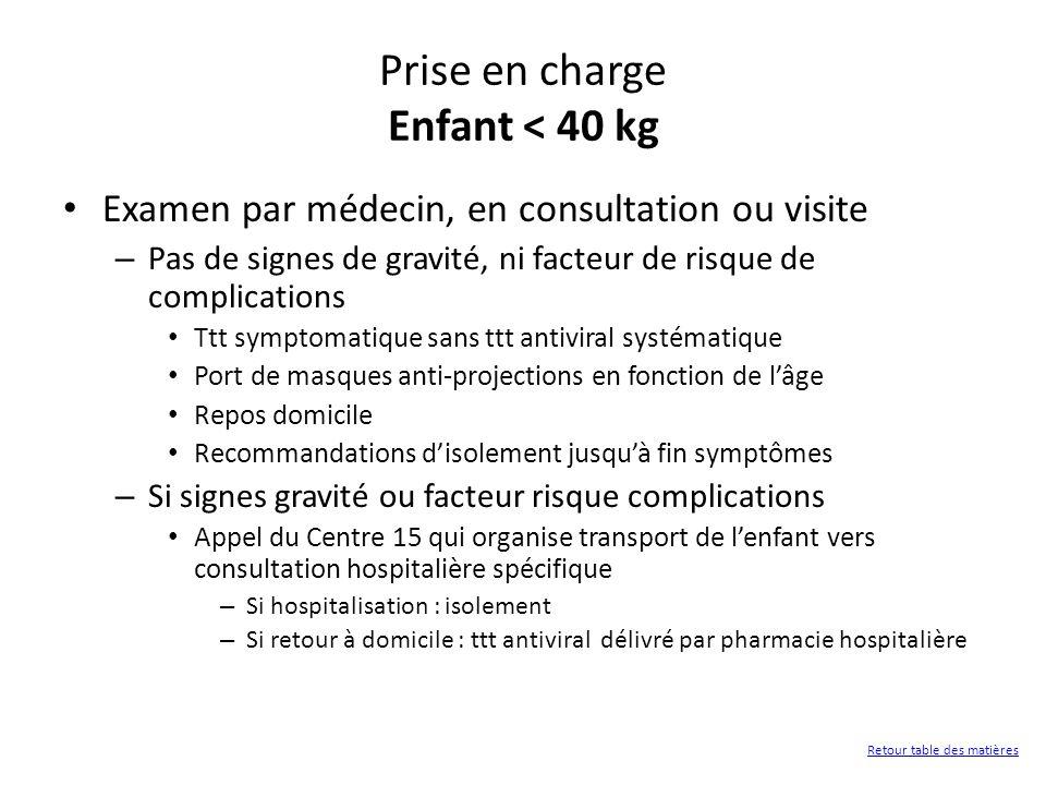 Prise en charge Enfant < 40 kg Examen par médecin, en consultation ou visite – Pas de signes de gravité, ni facteur de risque de complications Ttt sym