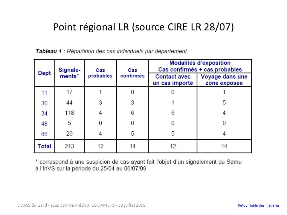 DDASS du Gard - sous comité médical CODAMUPS - 30 juillet 2009 Point régional LR (source CIRE LR 28/07) Retour table des matières