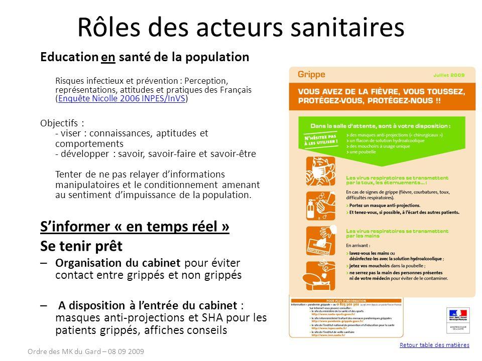 Rôles des acteurs sanitaires Education en santé de la population Risques infectieux et prévention : Perception, représentations, attitudes et pratique