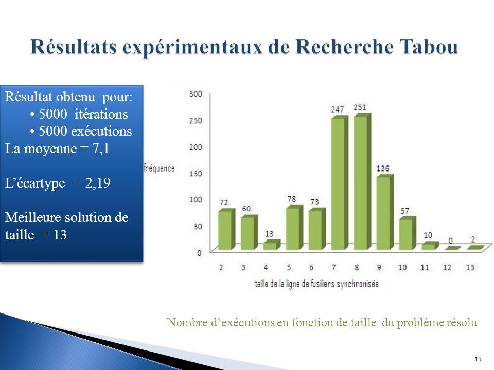15 Nombre dexécutions en fonction de taille du problème résolu Résultat obtenu pour: 5000 itérations 5000 exécutions La moyenne = 7,1 Lécartype = 2,19