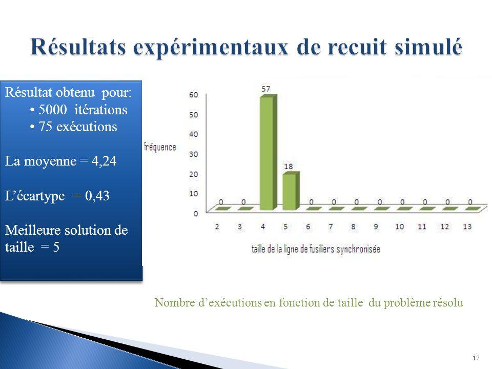 17 Nombre dexécutions en fonction de taille du problème résolu Résultat obtenu pour: 5000 itérations 75 exécutions La moyenne = 4,24 Lécartype = 0,43