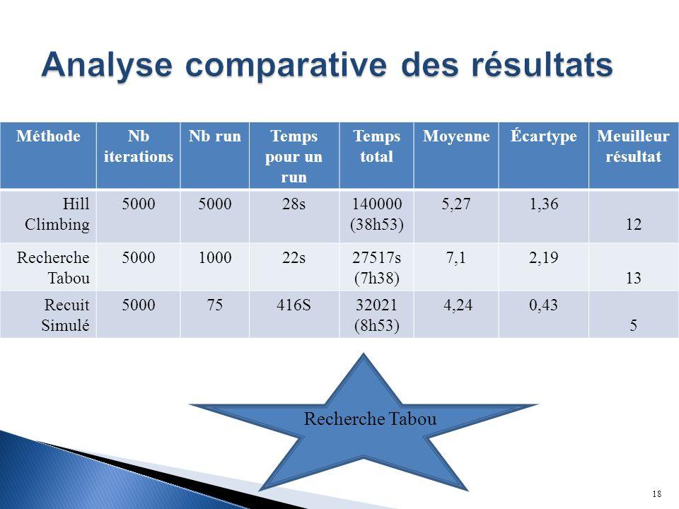 MéthodeNb iterations Nb runTemps pour un run Temps total MoyenneÉcartypeMeuilleur résultat Hill Climbing 5000 28s140000 (38h53) 5,271,36 12 Recherche