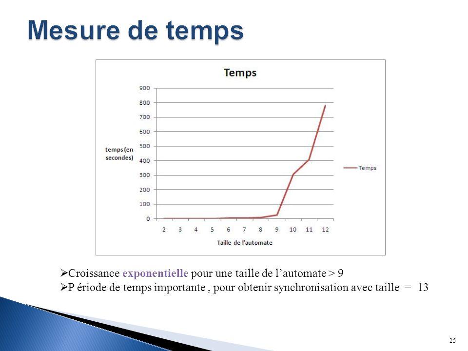 25 Croissance exponentielle pour une taille de lautomate > 9 P ériode de temps importante, pour obtenir synchronisation avec taille = 13