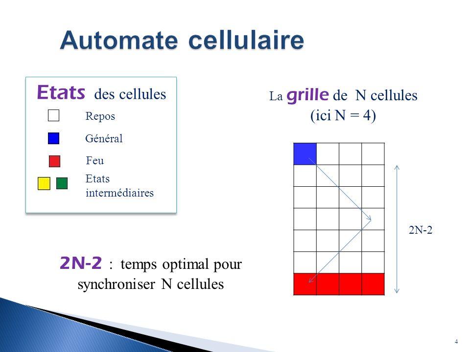 4 Repos Général Feu Etats intermédiaires Etats des cellules Général Feu Etats intermédiaires Repos 2N-2 La grille de N cellules (ici N = 4) 2N-2 : temps optimal pour synchroniser N cellules