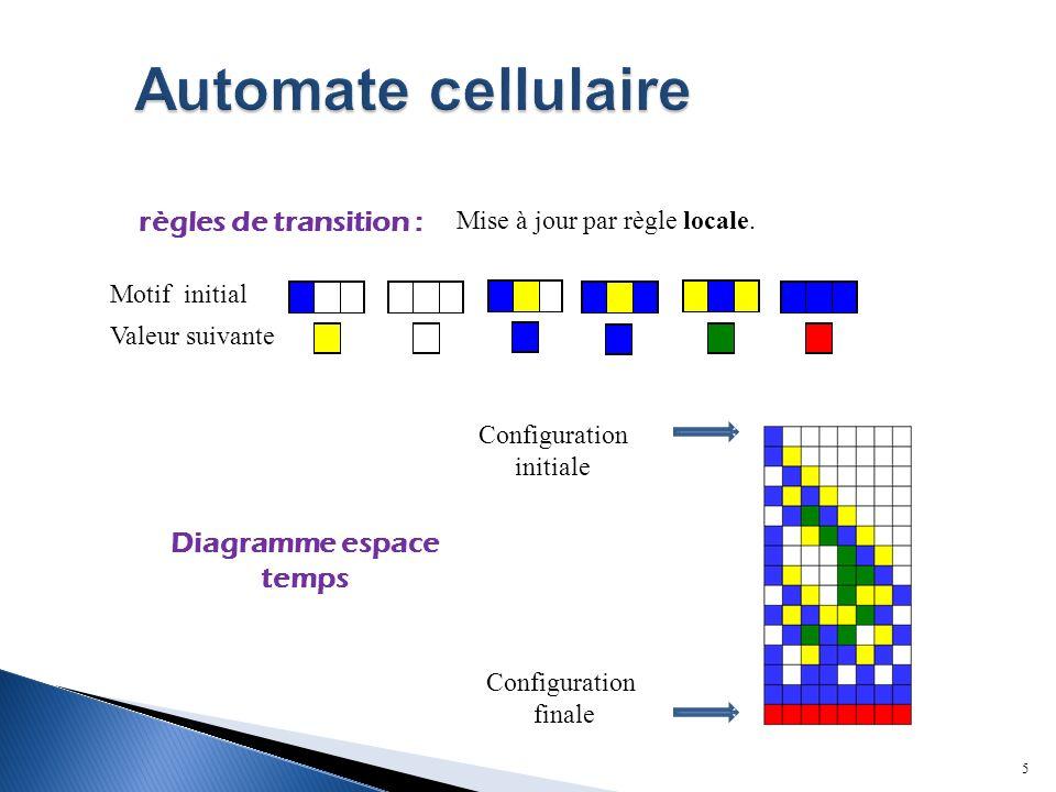 5 règles de transition : Diagramme espace temps Motif initial Valeur suivante Configuration initiale Configuration finale Mise à jour par règle locale.