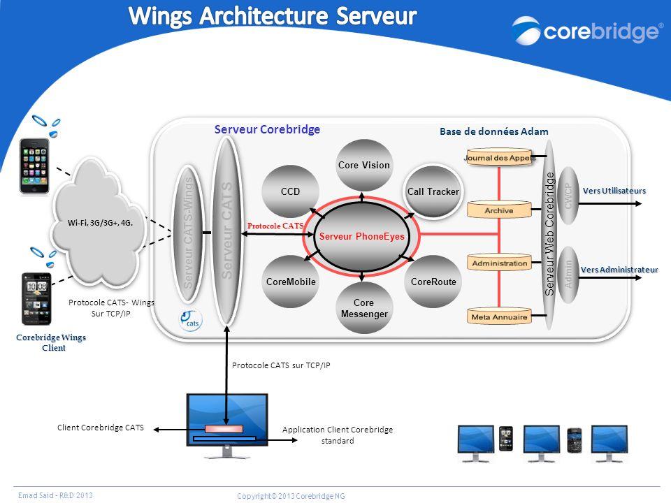 Emad Said – R&D 2013 Copyright© 2013 Corebridge NG Serveur CATS Serveur PhoneEyes Serveur Web Corebridge Protocole CATS Base de données Adam Serveur C