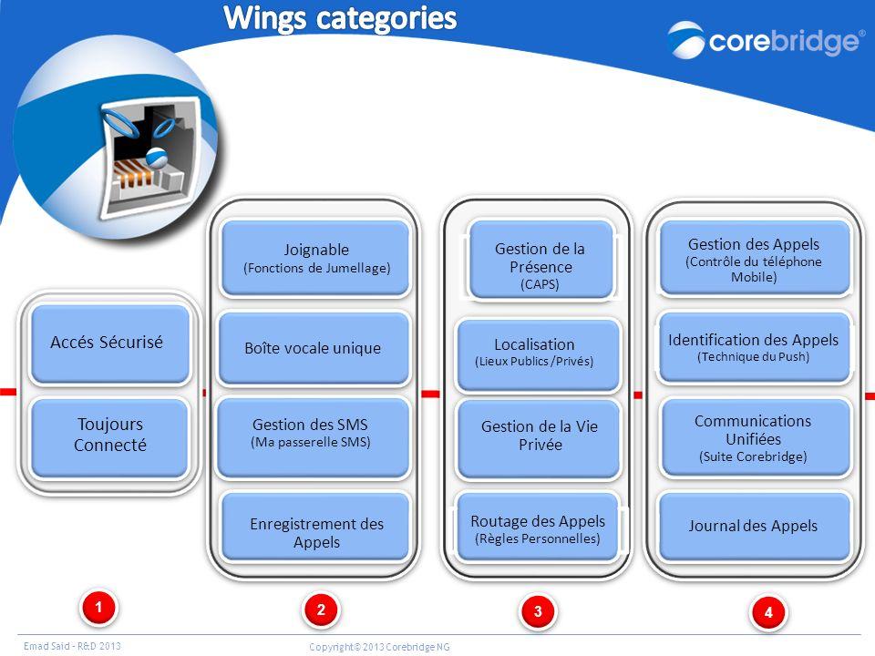 Emad Said – R&D 2013 Copyright© 2013 Corebridge NG Accés Sécurisé Toujours Connecté Toujours Connecté Routage des Appels (Règles Personnelles) Routage