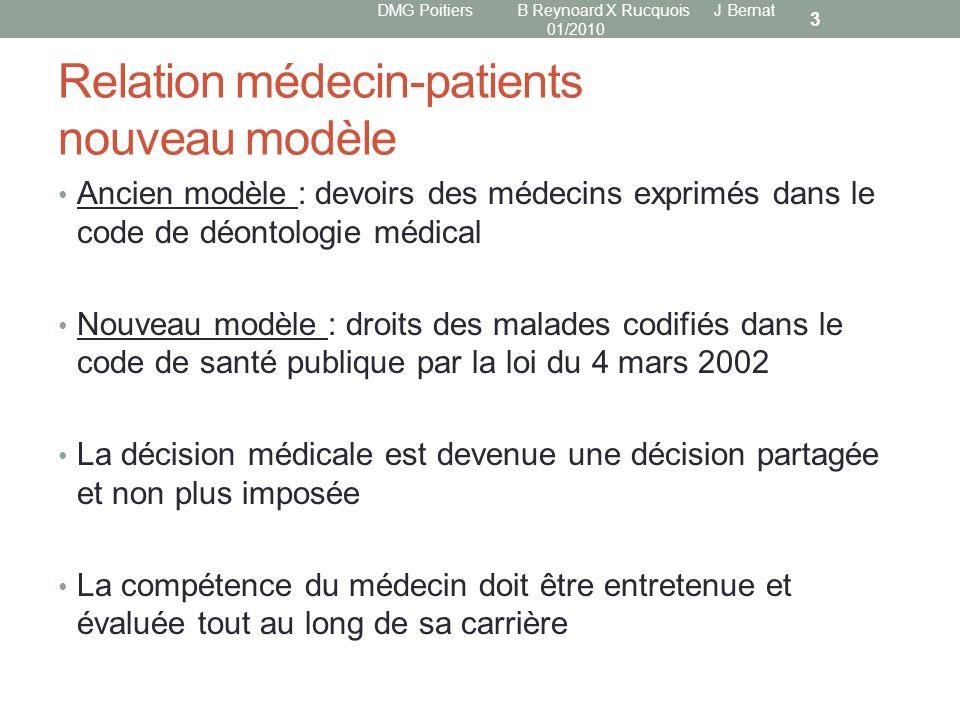Relation médecin-patients nouveau modèle Ancien modèle : devoirs des médecins exprimés dans le code de déontologie médical Nouveau modèle : droits des