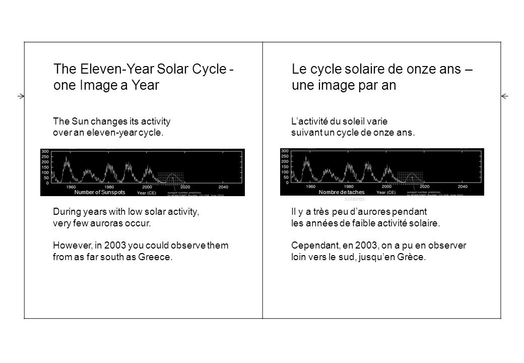 The Eleven-Year Solar Cycle - one Image a Year The Sun changes its activity over an eleven-year cycle.