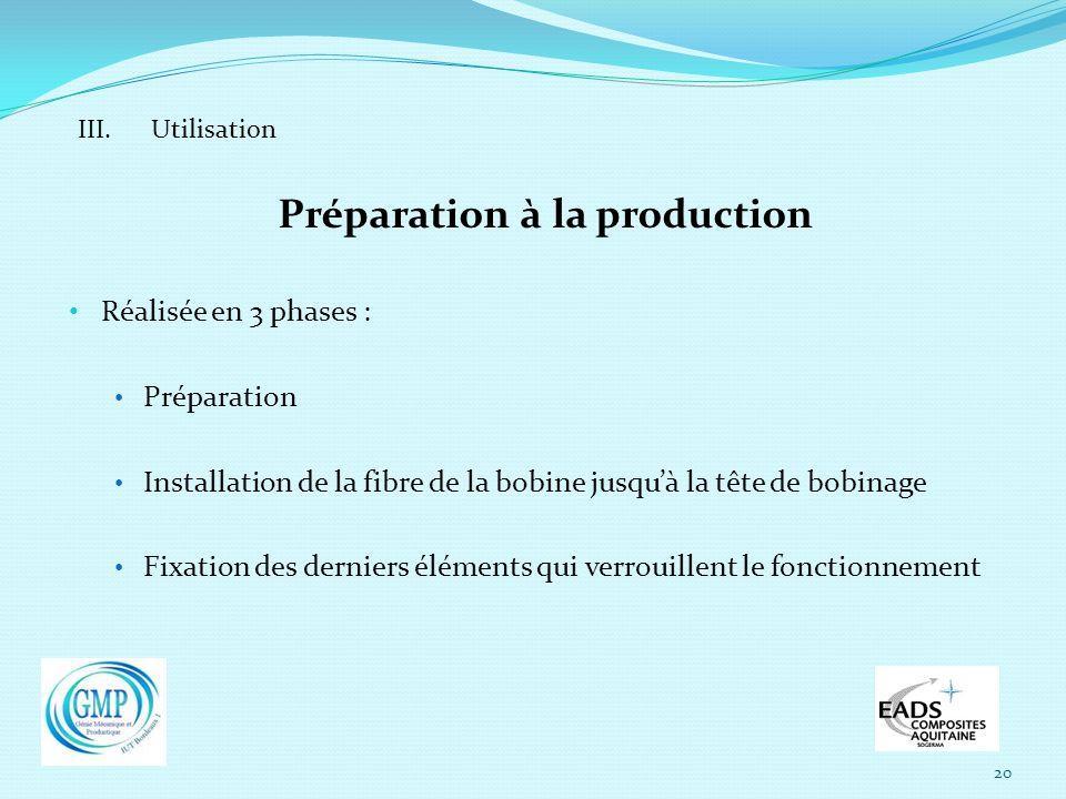 20 III. Utilisation Préparation à la production Réalisée en 3 phases : Préparation Installation de la fibre de la bobine jusquà la tête de bobinage Fi