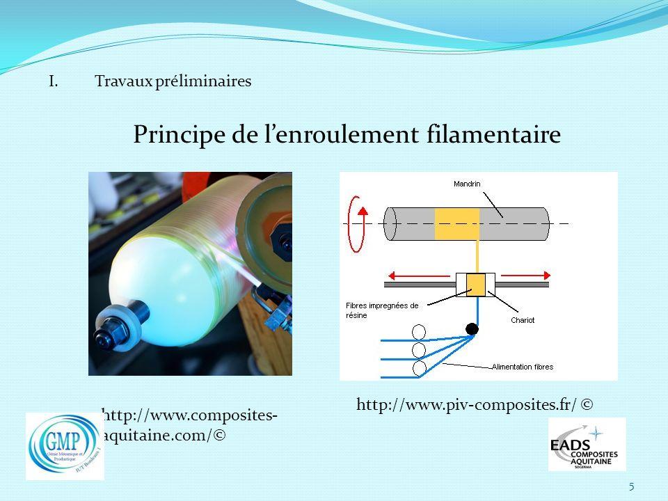 5 I. Travaux préliminaires Principe de lenroulement filamentaire http://www.composites- aquitaine.com/© http://www.piv-composites.fr/ ©