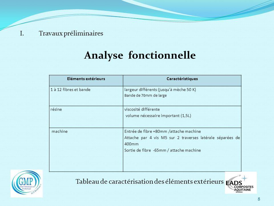 8 I. Travaux préliminaires Analyse fonctionnelle Eléments extérieursCaractéristiques 1 à 12 fibres et bande largeur différents (jusqu'à mèche 50 K) Ba
