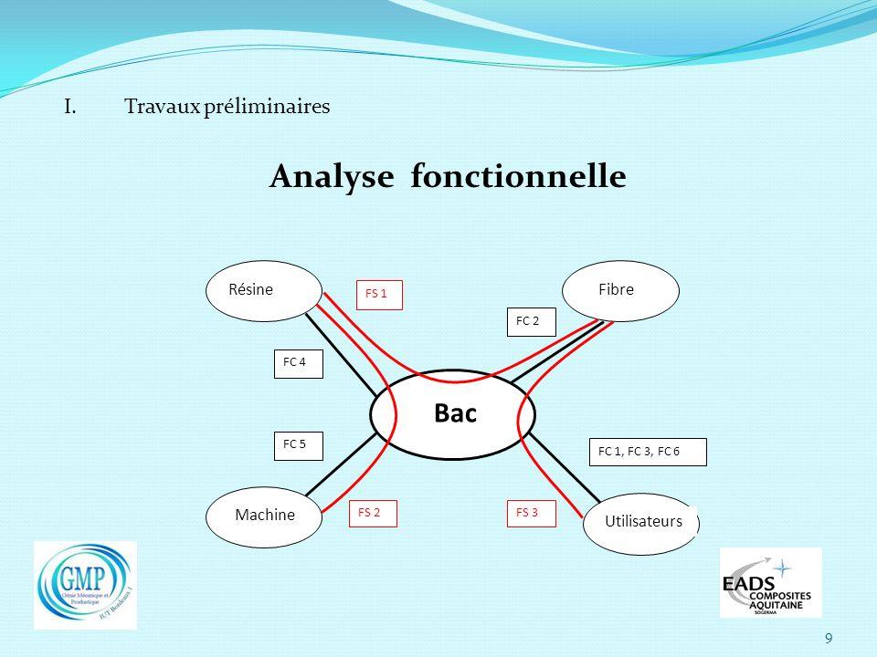 9 I. Travaux préliminaires Analyse fonctionnelle Machine RésineFibre Utilisateurs Bac FS 2 FS 1 FS 3 FC 5 FC 4 FC 2 FC 1, FC 3, FC 6