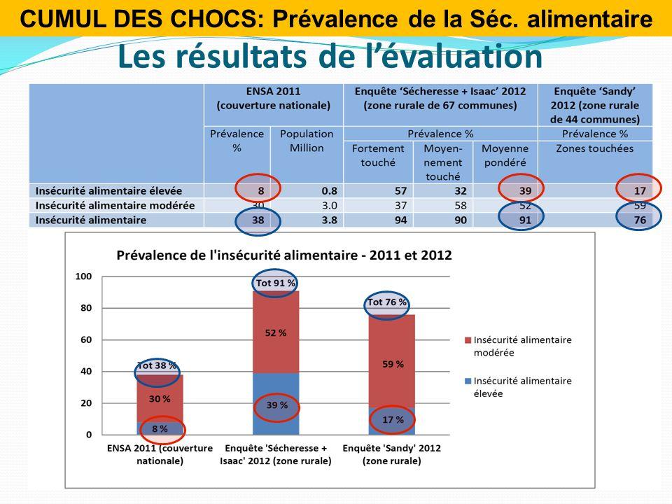 Les résultats de lévaluation CUMUL DES CHOCS: Prévalence de la Séc. alimentaire