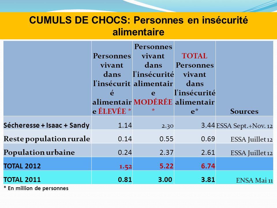 CUMULS DE CHOCS: Personnes en insécurité alimentaire Personnes vivant dans l insécurit é alimentair e ÉLEVÉE * Personnes vivant dans l insécurité alimentair e MODÉRÉE * TOTAL Personnes vivant dans l insécurité alimentair e*Sources Sécheresse + Isaac + Sandy1.14 2.30 3.44 ESSA Sept.+Nov.
