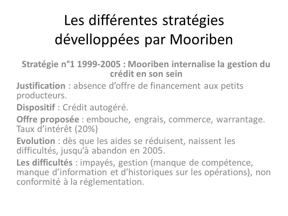 Stratégie n°2 (à partir de2000) : transfert de la gestion de fonds de crédit des unions à des IMF existantes Justification : lorsquune IMF existe, lui transférer la gestion des fonds de crédit (lunion loge une ligne de crédit dans lIMF).