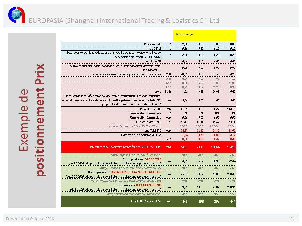 EUROPASIA (Shanghai) International Trading & Logistics C°. Ltd Présentation Octobre 2013 15 Exemple de positionnement Prix Groupage Container complet