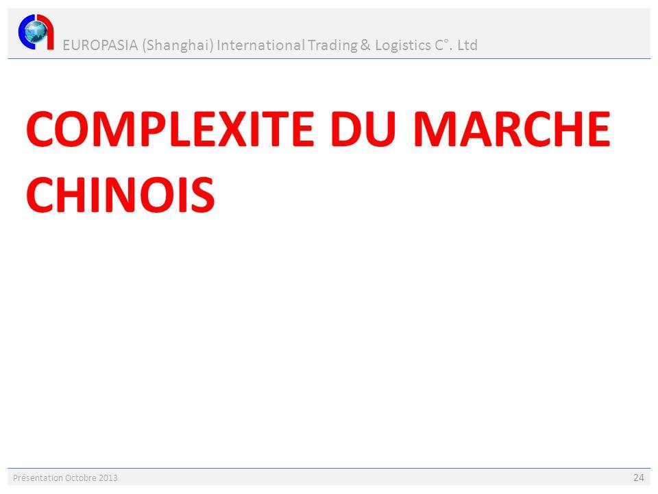 EUROPASIA (Shanghai) International Trading & Logistics C°. Ltd Présentation Octobre 2013 24 COMPLEXITE DU MARCHE CHINOIS