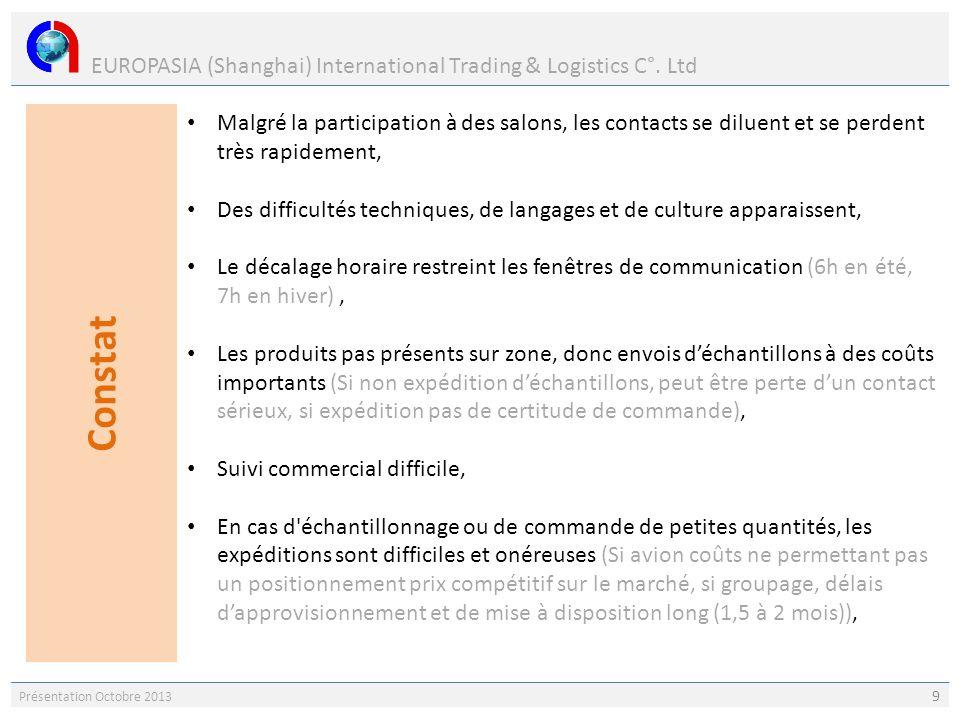 EUROPASIA (Shanghai) International Trading & Logistics C°. Ltd Présentation Octobre 2013 9 Malgré la participation à des salons, les contacts se dilue