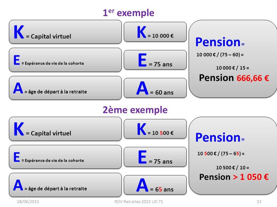28/06/2013RDV Retraites 2013 UD 7113 K = Capital virtuel A = âge de départ à la retraite E = Espérance de vie de la cohorte K = 10 000 A = 60 ans E = 75 ans Pension = 10 000 / (75 – 60) = 10 000 / 15 = Pension 666,66 Pension = 10 000 / (75 – 60) = 10 000 / 15 = Pension 666,66 K = Capital virtuel A = âge de départ à la retraite E = Espérance de vie de la cohorte K = 10 500 A = 65 ans E = 75 ans Pension = 10 500 / (75 – 65) = 10 500 / 10 = Pension > 1 050 Pension = 10 500 / (75 – 65) = 10 500 / 10 = Pension > 1 050 1 er exemple 2ème exemple