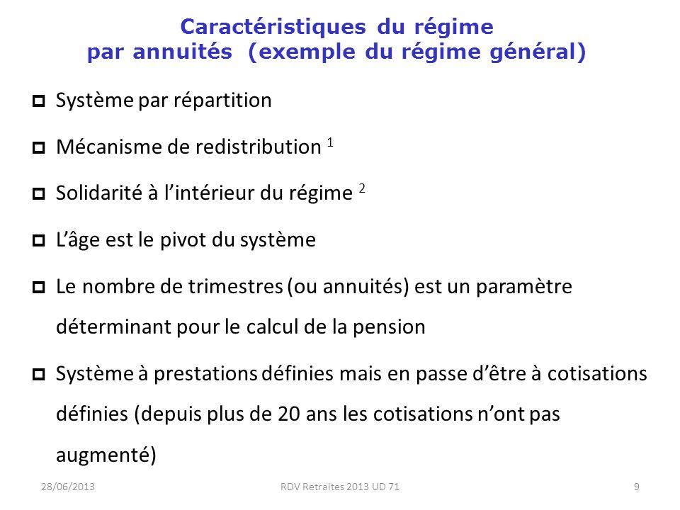 28/06/2013RDV Retraites 2013 UD 719 Caractéristiques du régime par annuités (exemple du régime général) Système par répartition Mécanisme de redistribution 1 Solidarité à lintérieur du régime 2 Lâge est le pivot du système Le nombre de trimestres (ou annuités) est un paramètre déterminant pour le calcul de la pension Système à prestations définies mais en passe dêtre à cotisations définies (depuis plus de 20 ans les cotisations nont pas augmenté)