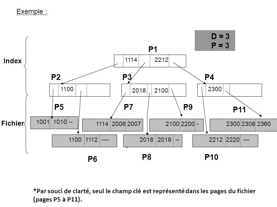 Exemple : Fichier Index P1 1114 2212 1100 2018 2100 2300 1001 1010 -- 1100 1112 ----2018 2019 -- - 2100 2200 -2300 2308 2360 2212 2220 --- P2P3P4 P5 P7P9 P6 P8P10 P11 D = 3 P = 3 1114 2006 2007 *Par souci de clarté, seul le champ clé est représenté dans les pages du fichier (pages P5 à P11).