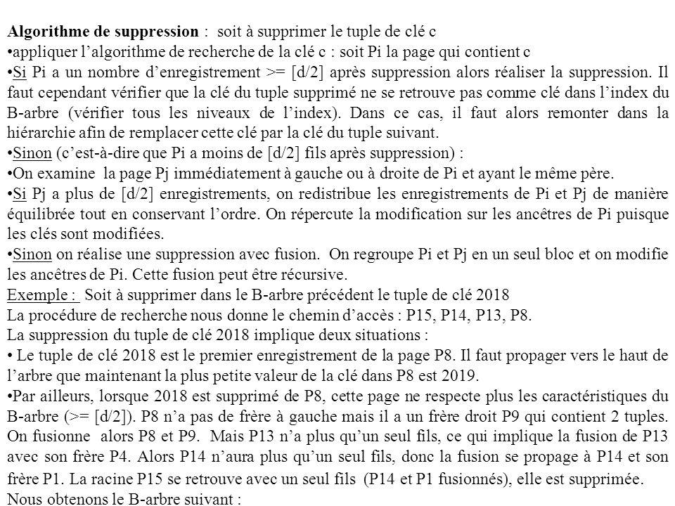 Algorithme de suppression : soit à supprimer le tuple de clé c appliquer lalgorithme de recherche de la clé c : soit Pi la page qui contient c Si Pi a un nombre denregistrement >= [d/2] après suppression alors réaliser la suppression.