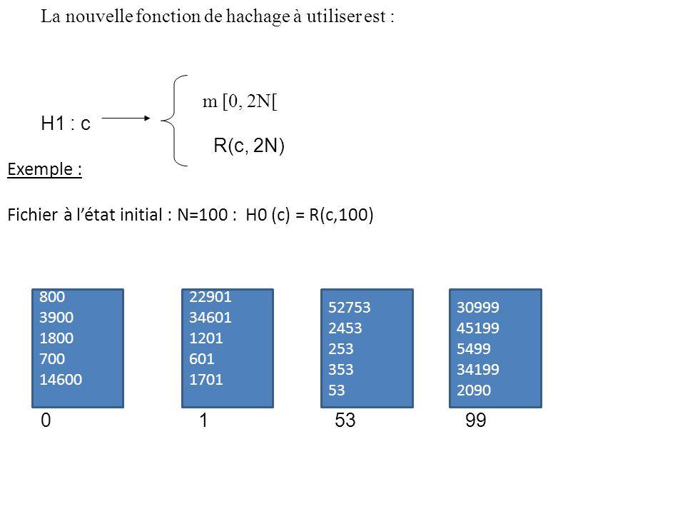 800 3900 1800 700 14600 La nouvelle fonction de hachage à utiliser est : 22901 34601 1201 601 1701 52753 2453 253 353 53 30999 45199 5499 34199 2090 m [0, 2N[ H1 : c R(c, 2N) Exemple : Fichier à létat initial : N=100 : H0 (c) = R(c,100) 0 1 53 99