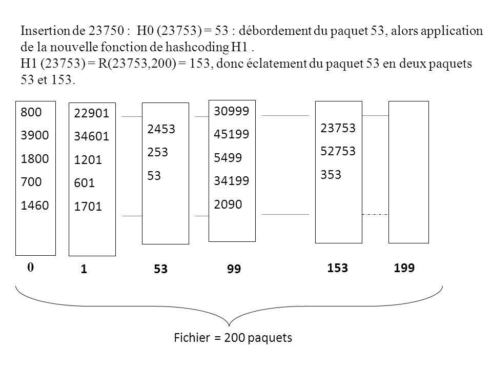Insertion de 23750 : H0 (23753) = 53 : débordement du paquet 53, alors application de la nouvelle fonction de hashcoding H1.