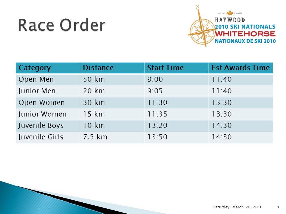 CategoryDistanceStart TimeEst Awards Time Open Men50 km9:0011:40 Junior Men20 km9:0511:40 Open Women30 km11:3013:30 Junior Women15 km11:3513:30 Juvenile Boys10 km13:2014:30 Juvenile Girls7.5 km13:5014:30 Saturday, March 20, 2010 8