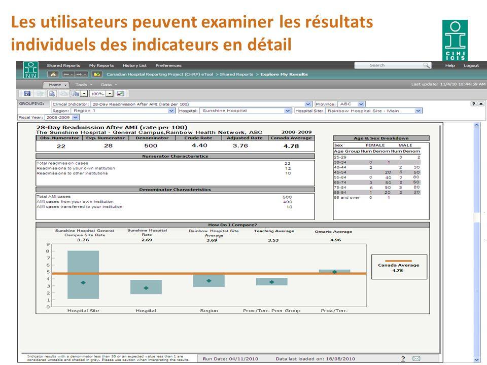 Les utilisateurs peuvent examiner les résultats individuels des indicateurs en détail 14