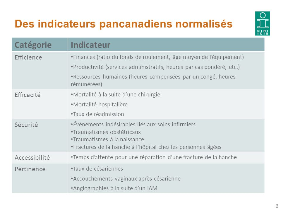 Des indicateurs pancanadiens normalisés CatégorieIndicateur Efficience Finances (ratio du fonds de roulement, âge moyen de léquipement) Productivité (