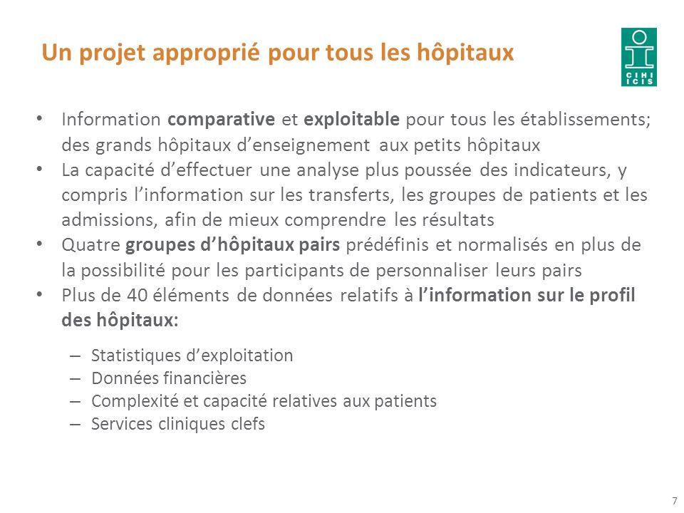 Un projet approprié pour tous les hôpitaux Information comparative et exploitable pour tous les établissements; des grands hôpitaux denseignement aux