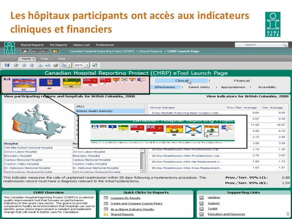Les hôpitaux participants ont accès aux indicateurs cliniques et financiers 9