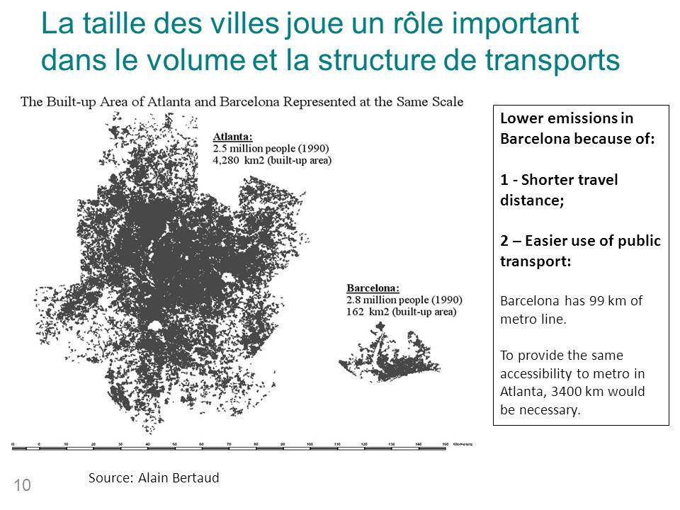 Source: Alain Bertaud La taille des villes joue un rôle important dans le volume et la structure de transports 10 Lower emissions in Barcelona because