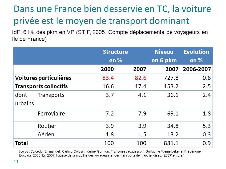 Dans une France bien desservie en TC, la voiture privée est le moyen de transport dominant Structure en % Niveau en G pkm Evolution en % 20002007 2006