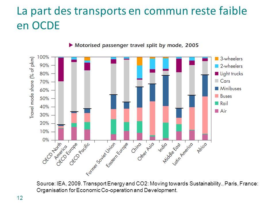La part des transports en commun reste faible en OCDE Source: IEA, 2009. Transport Energy and CO2: Moving towards Sustainability., Paris, France: Orga