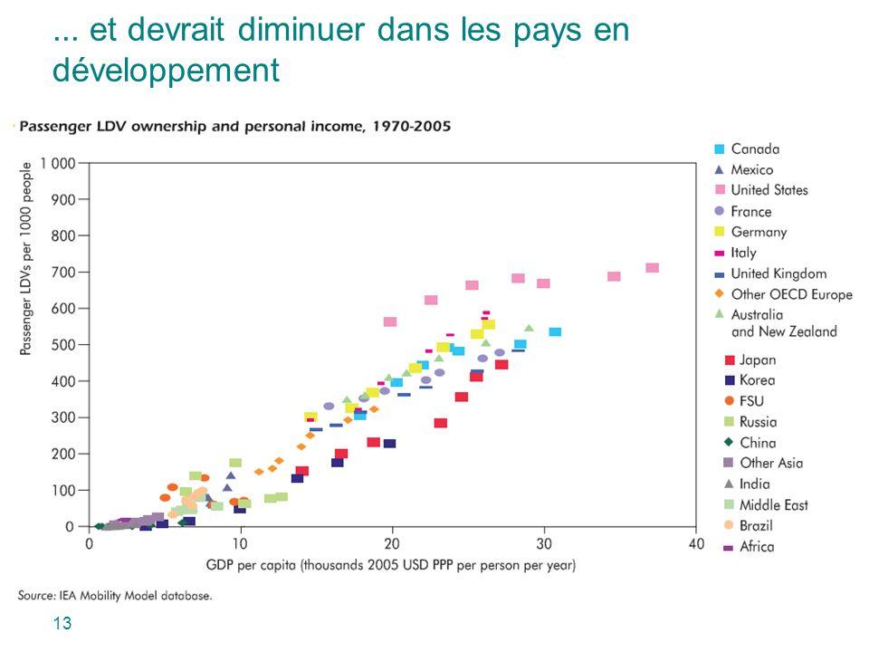 ... et devrait diminuer dans les pays en développement 13