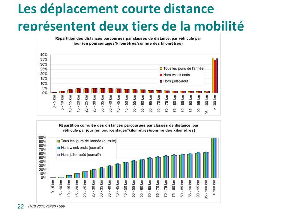 Les déplacement courte distance représentent deux tiers de la mobilité 22