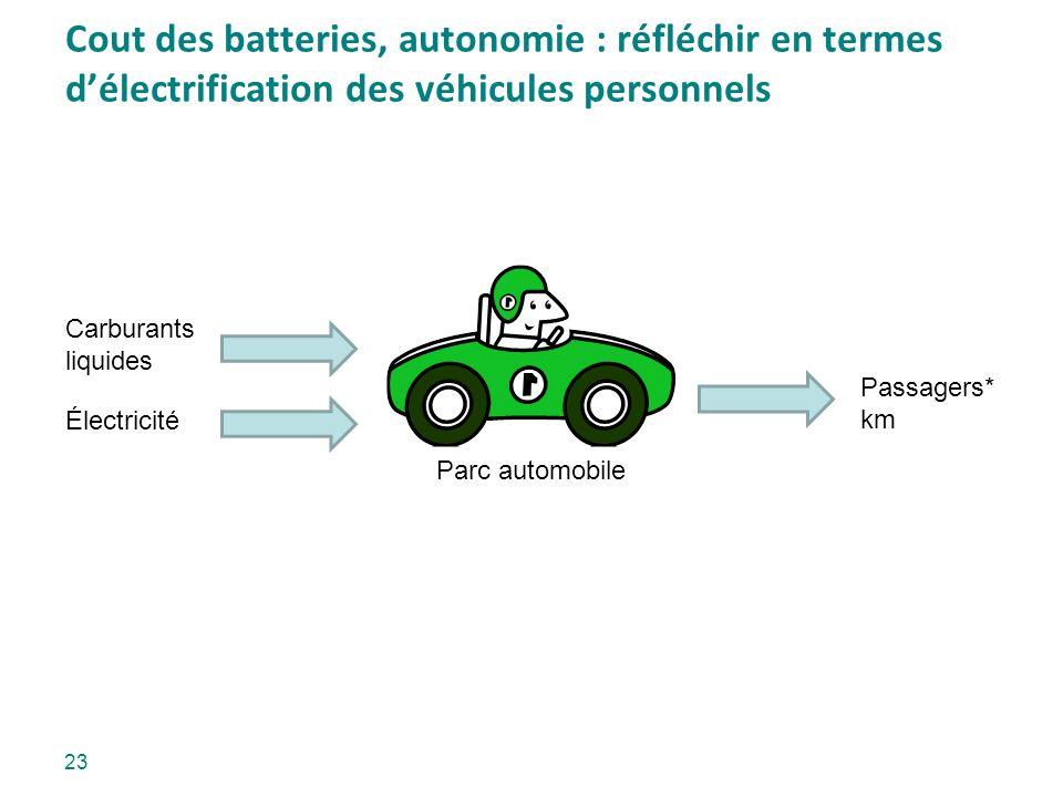 Cout des batteries, autonomie : réfléchir en termes délectrification des véhicules personnels Parc automobile Passagers* km Carburants liquides Électr
