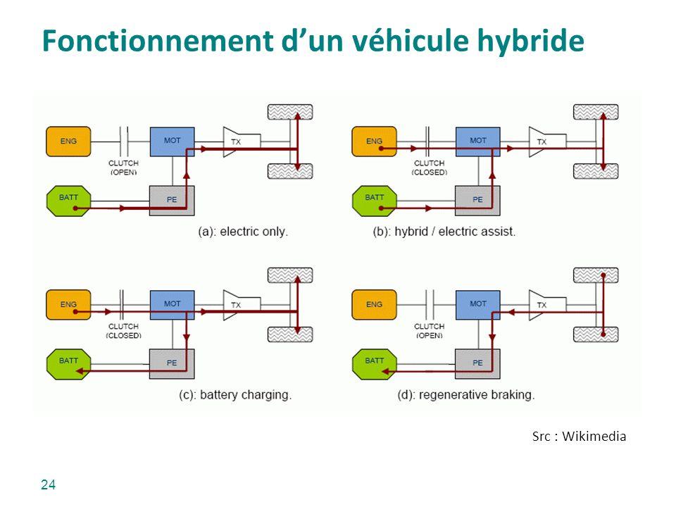 Fonctionnement dun véhicule hybride Src : Wikimedia 24