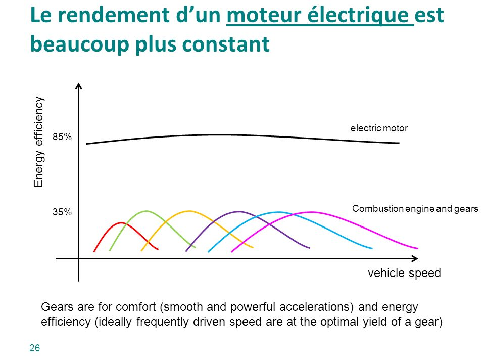 Le rendement dun moteur électrique est beaucoup plus constant Energy efficiency vehicle speed Gears are for comfort (smooth and powerful accelerations) and energy efficiency (ideally frequently driven speed are at the optimal yield of a gear) 35% 85% Combustion engine and gears electric motor 26