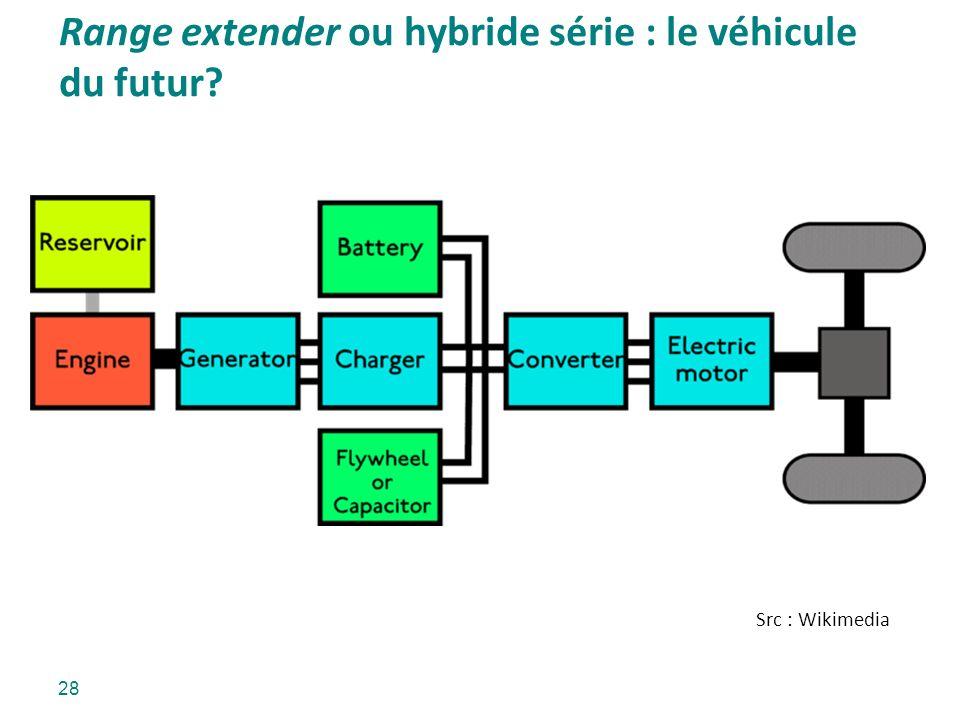 Range extender ou hybride série : le véhicule du futur? Src : Wikimedia 28