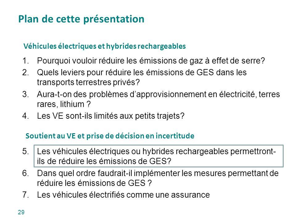 Plan de cette présentation 29 1.Pourquoi vouloir réduire les émissions de gaz à effet de serre? 2.Quels leviers pour réduire les émissions de GES dans