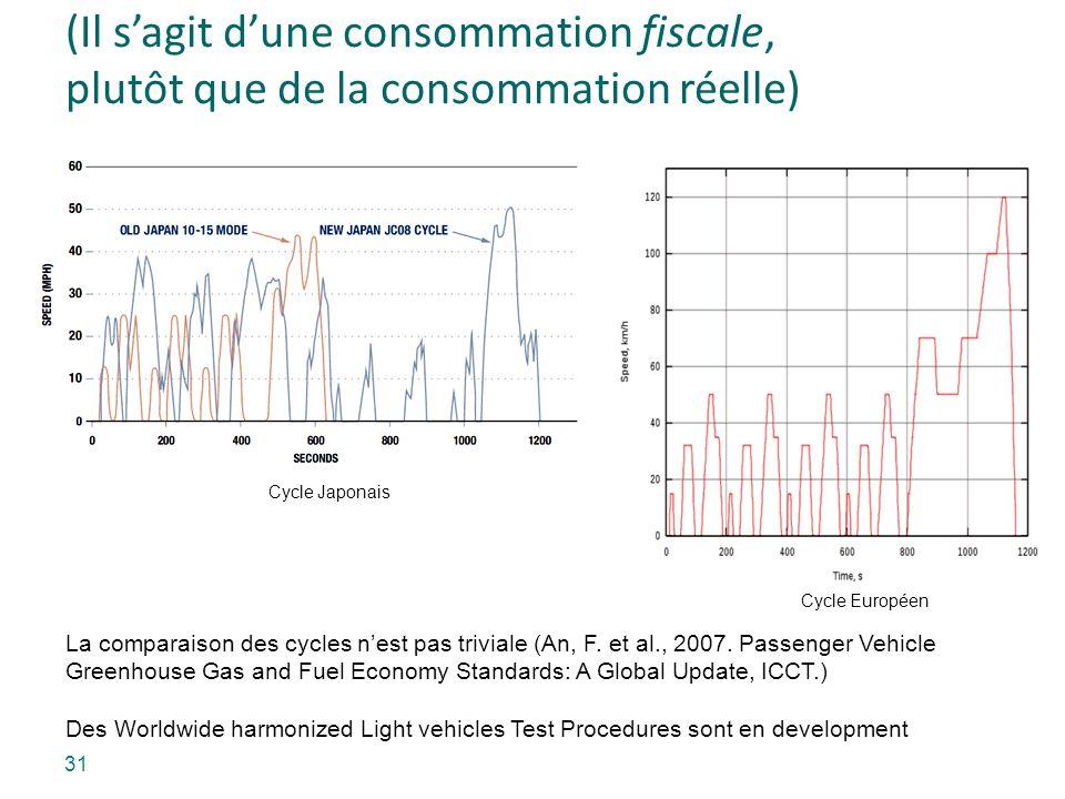 (Il sagit dune consommation fiscale, plutôt que de la consommation réelle) Cycle Japonais Cycle Européen La comparaison des cycles nest pas triviale (